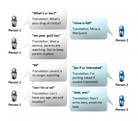 Sample Text Lingo Conversation