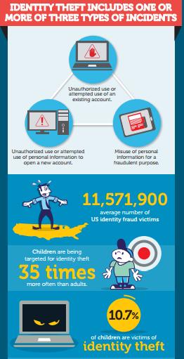 online_identity_theft_infographic_image-1