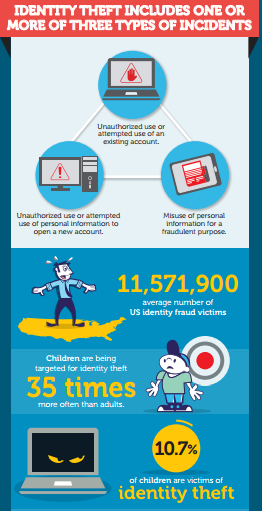 online_identity_theft_infographic_image-1